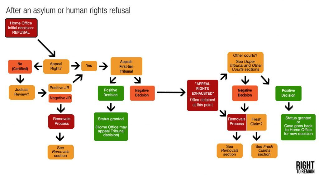 diagram of the asylum process after the point of Home Office refusal