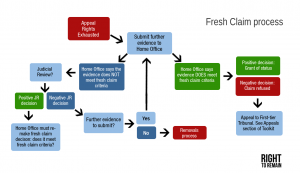 Flowchart showing the fresh claims process