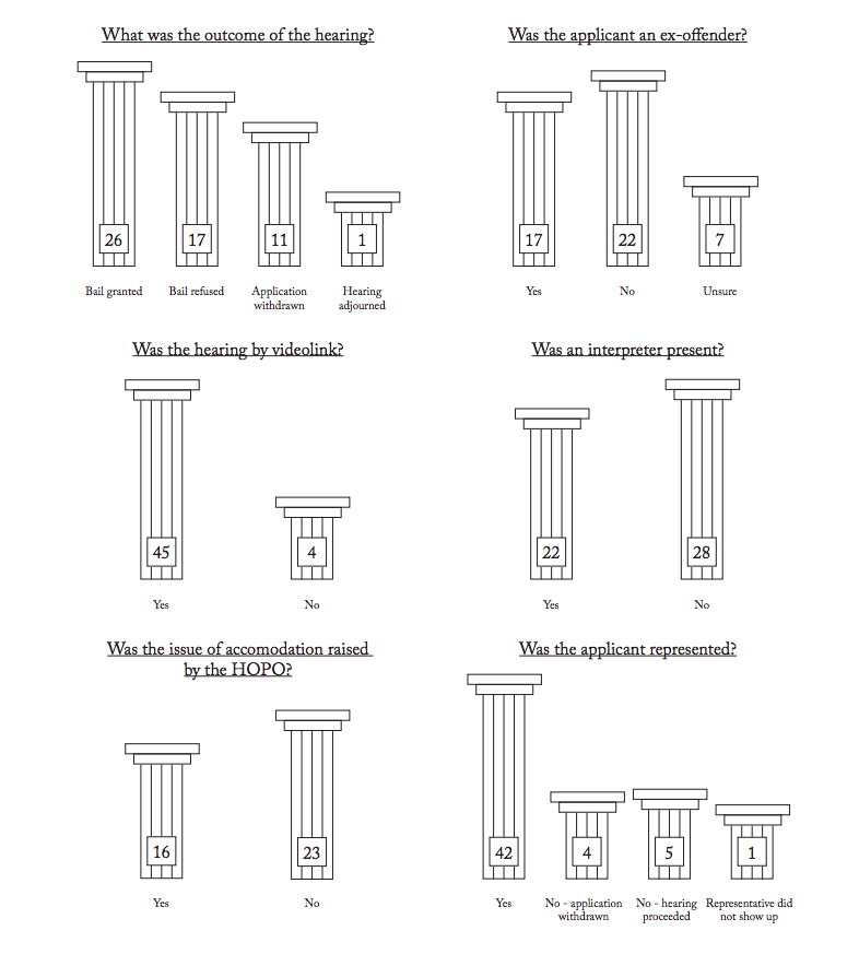 Diagrams in the form of pillars representing summary of data on bail hearings