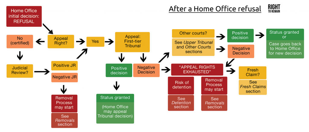 digaram showing the stages of the asylum process after a Home Office refusal