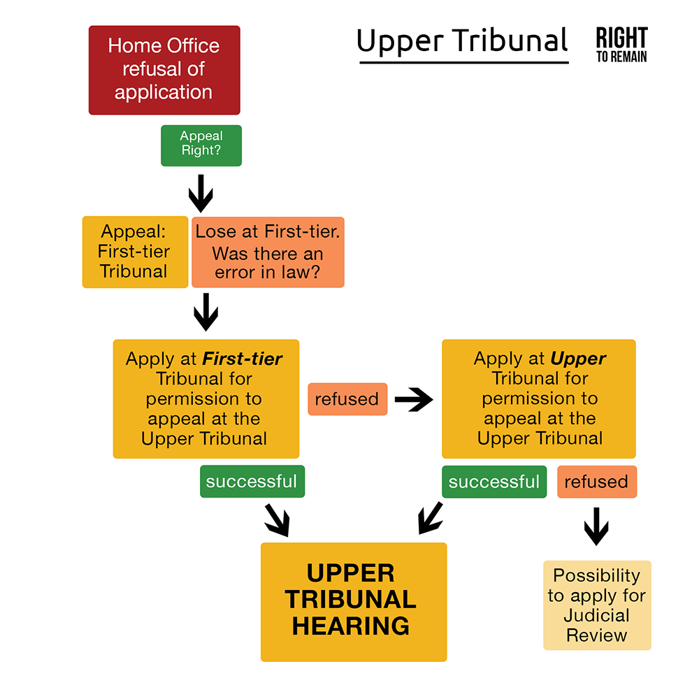 Diagram showing the stages of appealing at the Upper Tribunal
