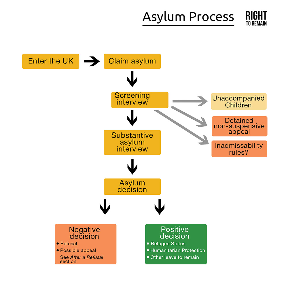 diagram showing the stages of the asylum process: Enter the UK, Claim Asylum, Screening Interview (with three categories your case might be put in of unaccompanied minors, inadmissibility rules, and non-suspensive appeals), substantive interview, then asylum decision