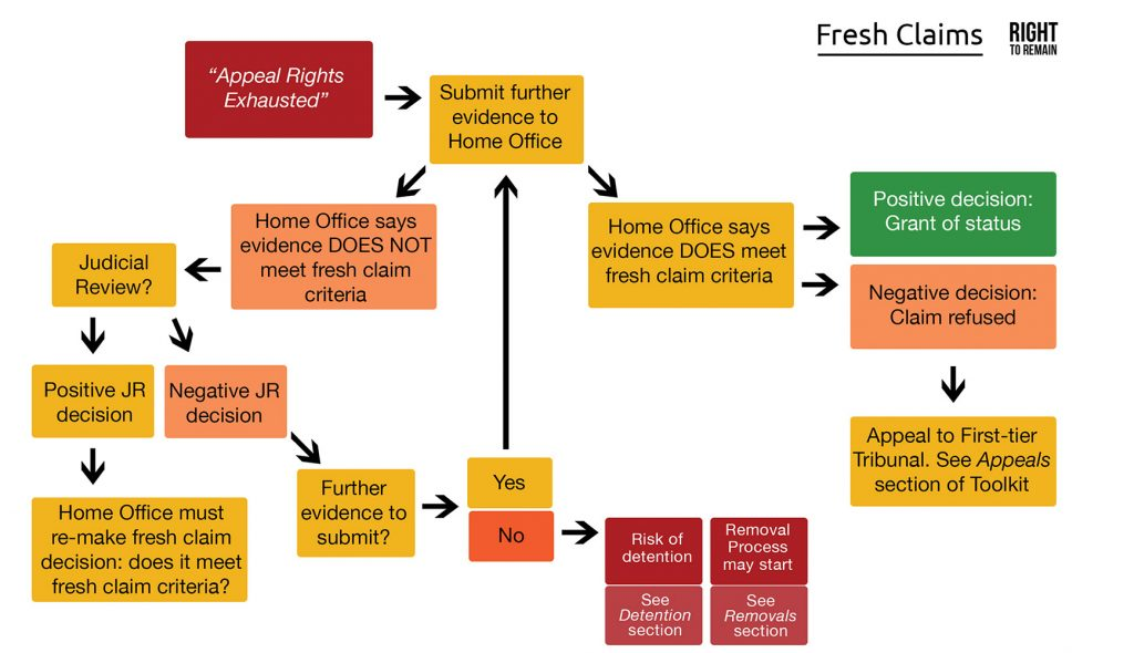 Diagram showing the stages of making a fresh claim after you are appeal rights exhausted