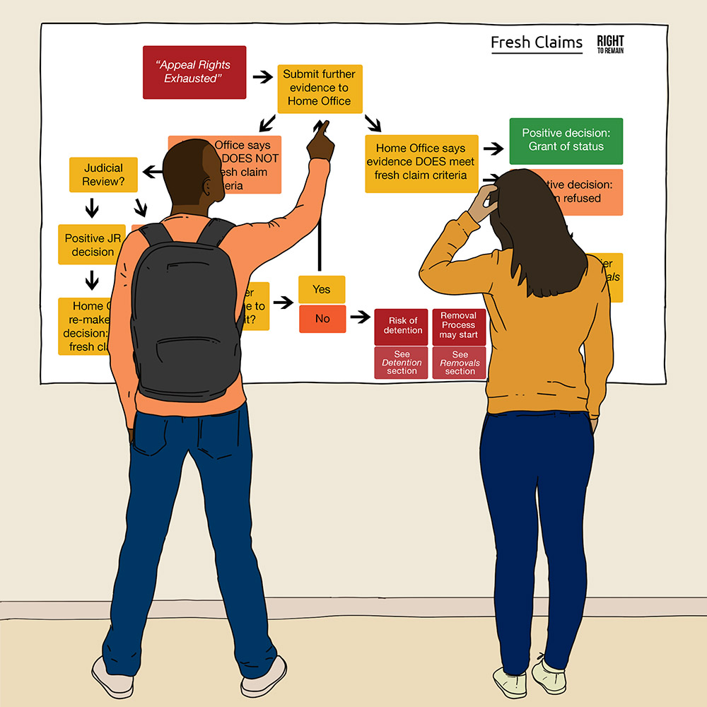 Two people standing looking at a large image of the fresh claims diagram