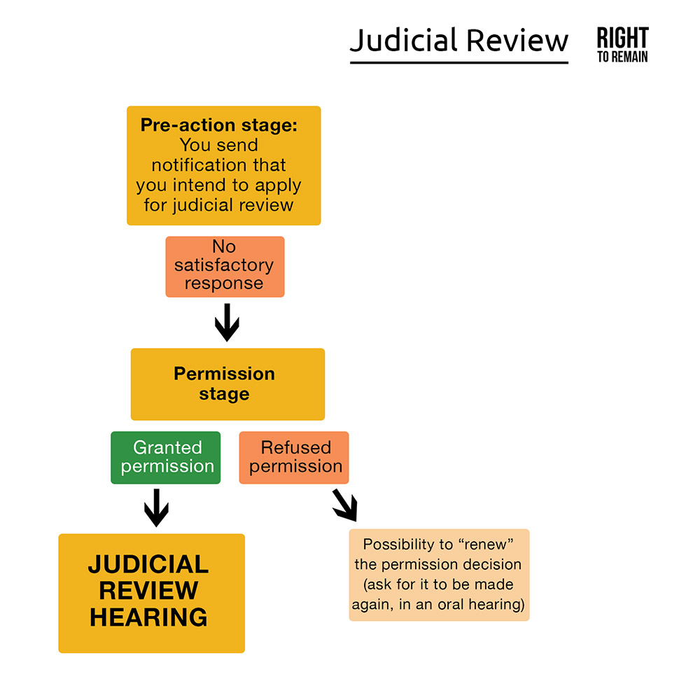 A diagram showing the process of applying for judicial review, including the pre-action stage, the permission stage, the hearing and the decision